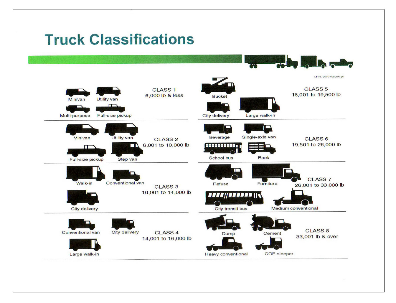 Size and weight chart trucks submited images